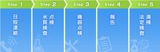 日程連絡/点検水質検査/機器点検/報告/清掃法定検査